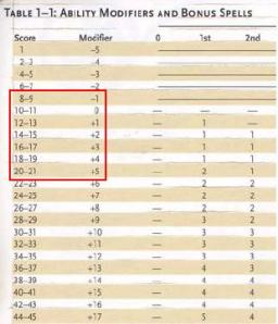 D&D v.3.5 attribute stats, Player's handbook p. 9